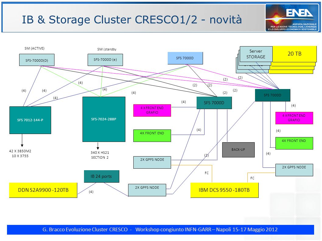 G. Bracco Evoluzione Cluster CRESCO - Workshop congiunto INFN-GARR – Napoli 15-17 Maggio 2012 IB & Storage Cluster CRESCO1/2 - novità SFS 7000D (D) SF