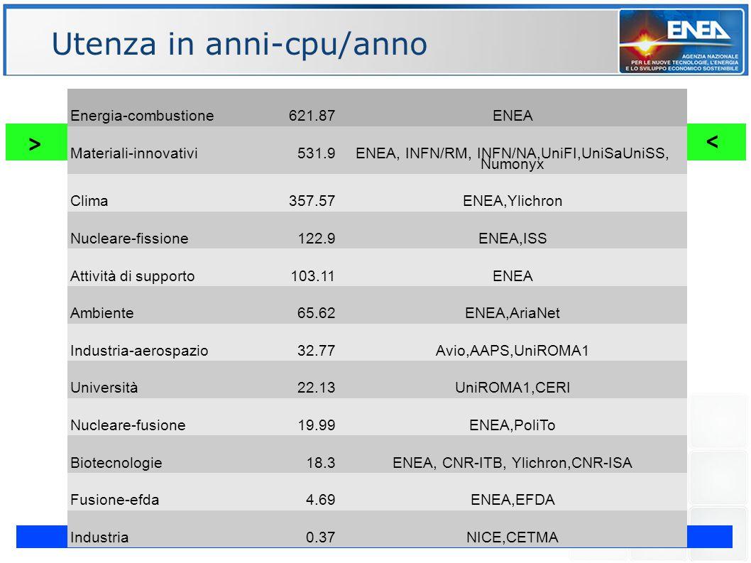 G. Bracco Evoluzione Cluster CRESCO - Workshop congiunto INFN-GARR – Napoli 15-17 Maggio 2012 ENE Utenza in anni-cpu/anno > < Energia-combustione621.8