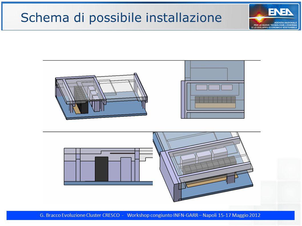 G. Bracco Evoluzione Cluster CRESCO - Workshop congiunto INFN-GARR – Napoli 15-17 Maggio 2012 ENE Schema di possibile installazione