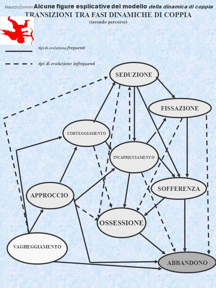 10 Maurizio Donnini Alcune figure esplicative del modello della dinamica di coppia TRANSIZIONI TRA FASI DINAMICHE DI COPPIA (secondo percorso) CORTEGGIAMENTO SEDUZIONE INCAPRICCIAMENTO FISSAZIONE SOFFERENZA OSSESSIONE ABBANDONO tipi di evoluzione frequenti tipi di evoluzione infrequenti VAGHEGGIAMENTO APPROCCIO