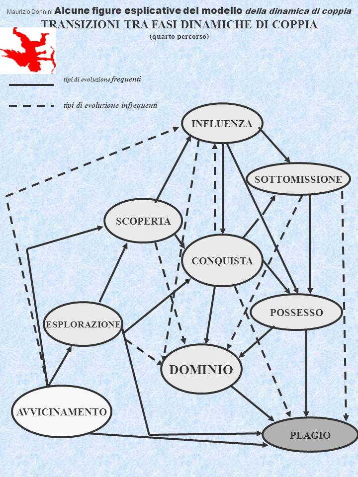 12 Maurizio Donnini Alcune figure esplicative del modello della dinamica di coppia TRANSIZIONI TRA FASI DINAMICHE DI COPPIA (quarto percorso) ESPLORAZIONE SCOPERTA INFLUENZA CONQUISTA SOTTOMISSIONE POSSESSO DOMINIO PLAGIO tipi di evoluzione frequenti tipi di evoluzione infrequenti AVVICINAMENTO