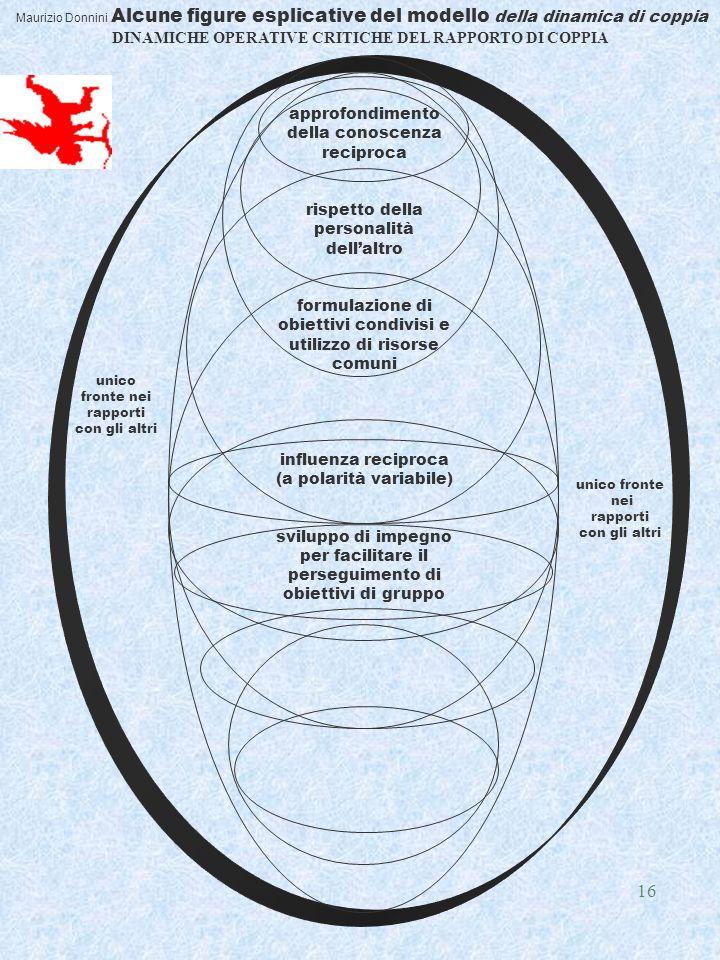 16 Maurizio Donnini Alcune figure esplicative del modello della dinamica di coppia DINAMICHE OPERATIVE CRITICHE DEL RAPPORTO DI COPPIA approfondimento della conoscenza reciproca rispetto della personalità dell'altro formulazione di obiettivi condivisi e utilizzo di risorse comuni influenza reciproca (a polarità variabile) sviluppo di impegno per facilitare il perseguimento di obiettivi di gruppo unico fronte nei rapporti con gli altri unico fronte nei rapporti con gli altri