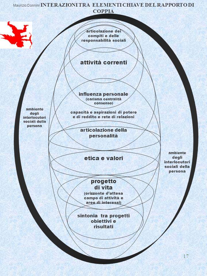 17 articolazione dei compiti e delle responsabilità sociali attività correnti influenza personale (carisma centralità consenso) capacità e aspirazioni di potere e di reddito e rete di relazioni articolazione della personalità etica e valori progetto di vita (orizzonte d'attesa campo di attività e aree di interessi) sintonia tra progetti obiettivi e risultati ambiente degli interlocutori sociali della persona ambiente degli interlocutori sociali della persona Maurizio Donnini INTERAZIONI TRA ELEMENTI CHIAVE DEL RAPPORTO DI COPPIA