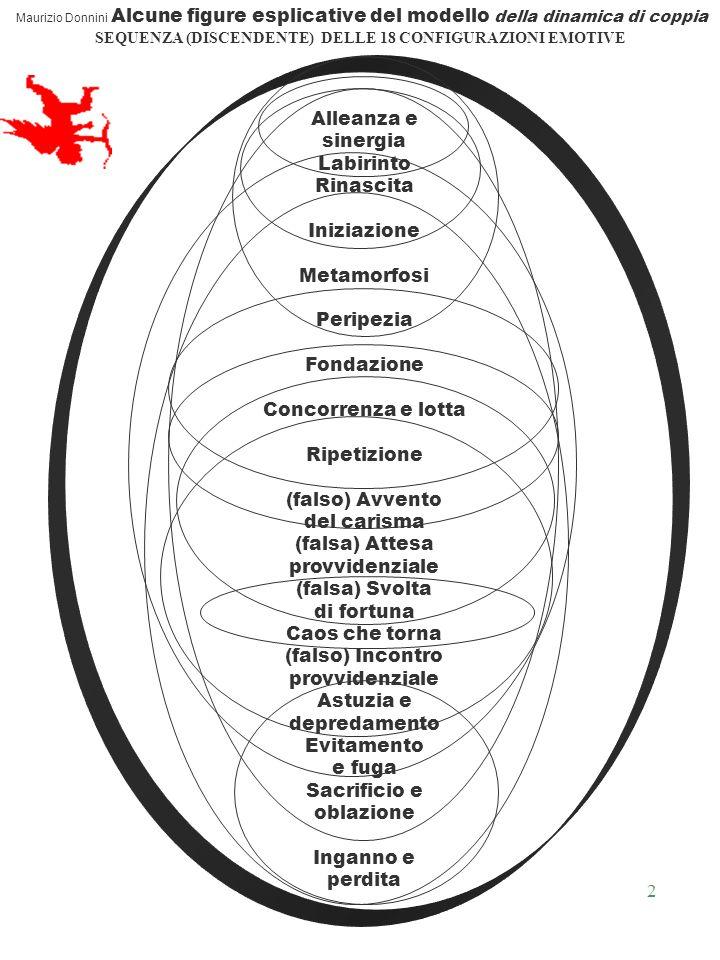 2 Maurizio Donnini Alcune figure esplicative del modello della dinamica di coppia SEQUENZA (DISCENDENTE) DELLE 18 CONFIGURAZIONI EMOTIVE Alleanza e sinergia Labirinto Rinascita Iniziazione Metamorfosi Peripezia Fondazione Concorrenza e lotta Ripetizione (falso) Avvento del carisma (falsa) Attesa provvidenziale (falsa) Svolta di fortuna Caos che torna (falso) Incontro provvidenziale Astuzia e depredamento Evitamento e fuga Sacrificio e oblazione Inganno e perdita
