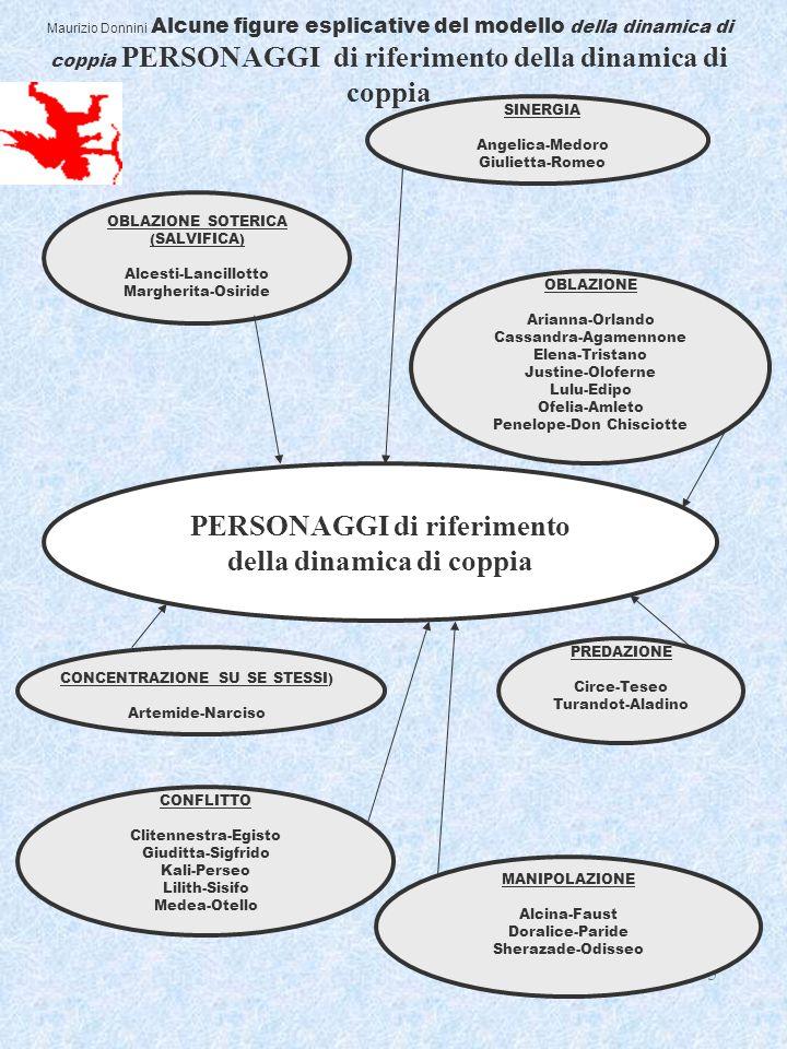 5 Maurizio Donnini Alcune figure esplicative del modello della dinamica di coppia PERSONAGGI di riferimento della dinamica di coppia PERSONAGGI di rif