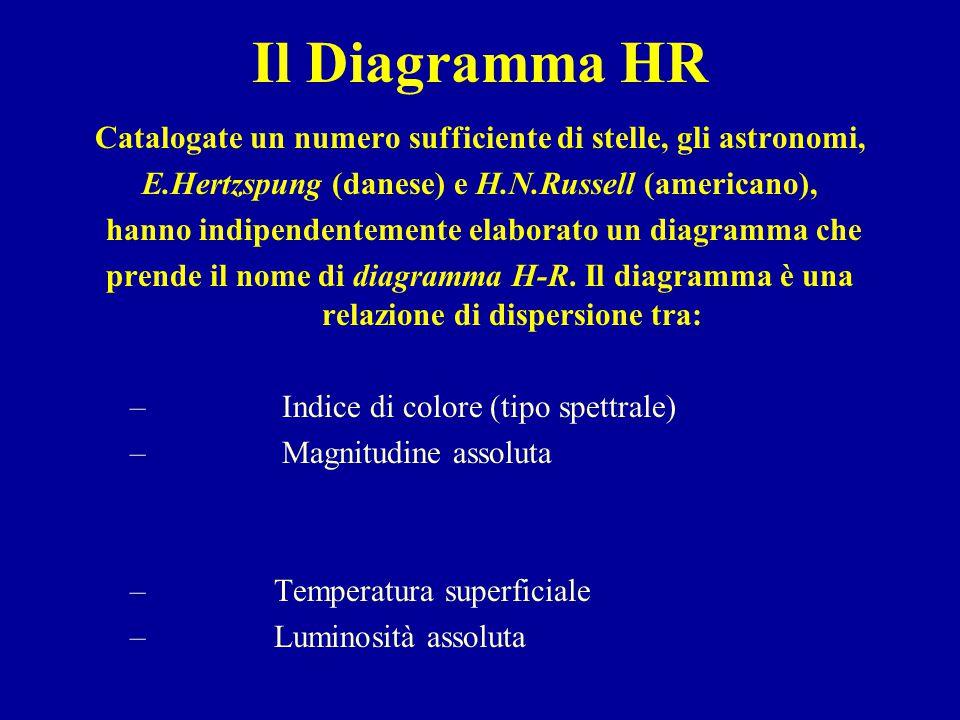 Il Diagramma HR Catalogate un numero sufficiente di stelle, gli astronomi, E.Hertzspung (danese) e H.N.Russell (americano), hanno indipendentemente elaborato un diagramma che prende il nome di diagramma H-R.
