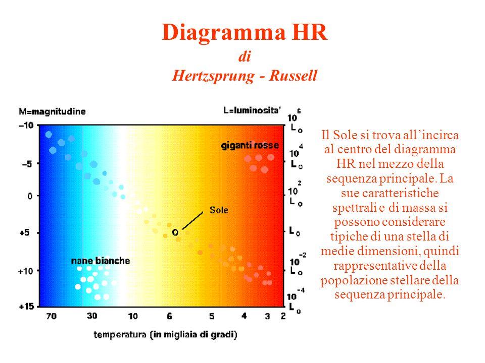 Diagramma HR di Hertzsprung - Russell Il Sole si trova all'incirca al centro del diagramma HR nel mezzo della sequenza principale. La sue caratteristi