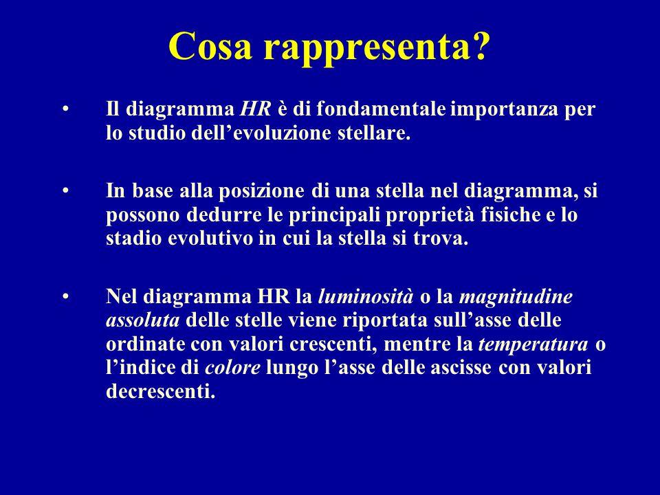 Cosa rappresenta? Il diagramma HR è di fondamentale importanza per lo studio dell'evoluzione stellare. In base alla posizione di una stella nel diagra