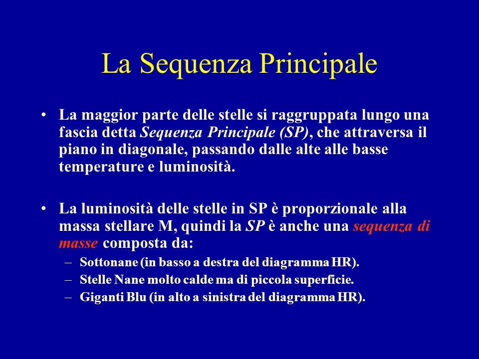 La Sequenza Principale La maggior parte delle stelle si raggruppata lungo una fascia detta Sequenza Principale (SP), che attraversa il piano in diagonale, passando dalle alte alle basse temperature e luminosità.