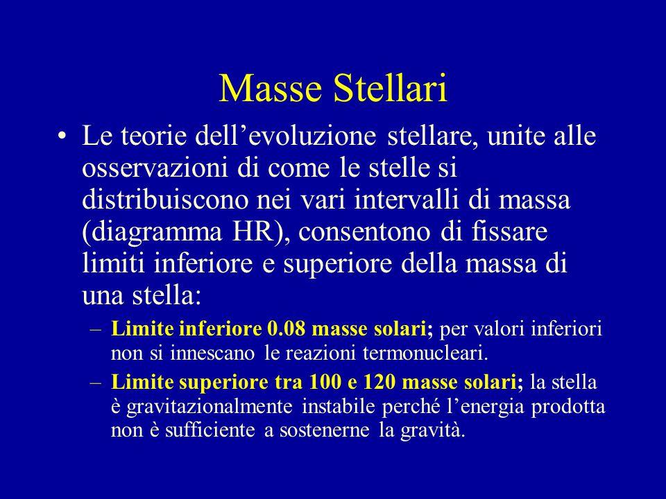 Masse Stellari Le teorie dell'evoluzione stellare, unite alle osservazioni di come le stelle si distribuiscono nei vari intervalli di massa (diagramma HR), consentono di fissare limiti inferiore e superiore della massa di una stella: –Limite inferiore 0.08 masse solari; per valori inferiori non si innescano le reazioni termonucleari.