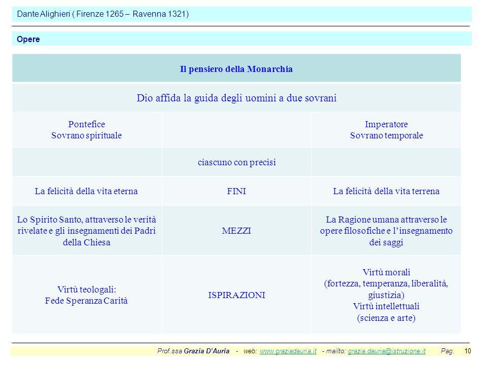 Prof.ssa Grazia D'Auria - web: www.graziadauria.it - mailto: grazia.dauria@istruzione.it Pag. 10www.graziadauria.itgrazia.dauria@istruzione.it Dante A