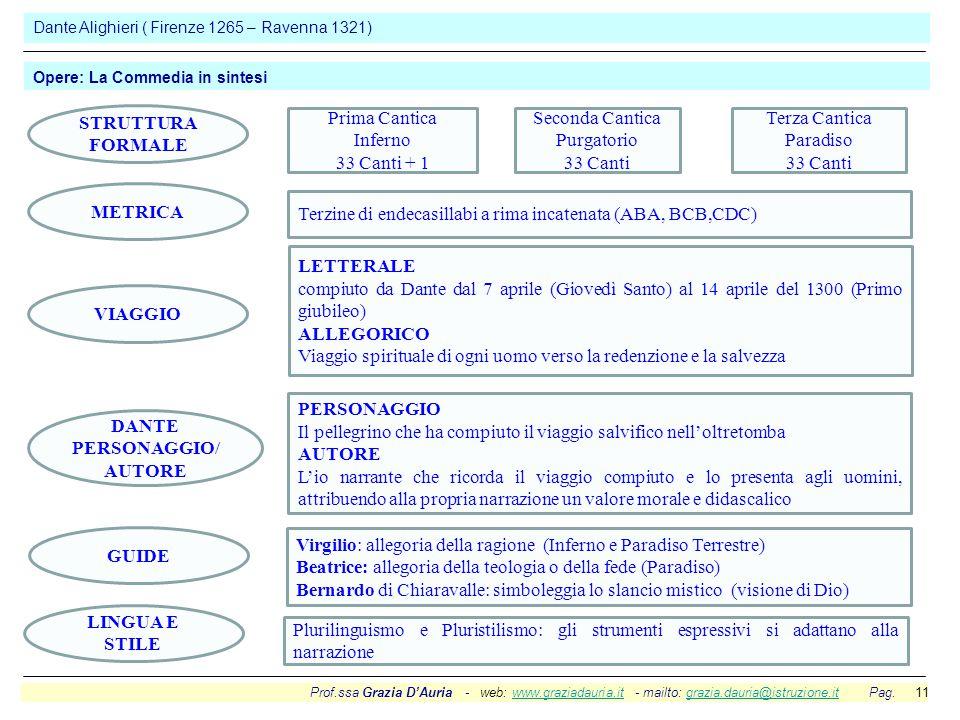 Prof.ssa Grazia D'Auria - web: www.graziadauria.it - mailto: grazia.dauria@istruzione.it Pag. 11www.graziadauria.itgrazia.dauria@istruzione.it Dante A