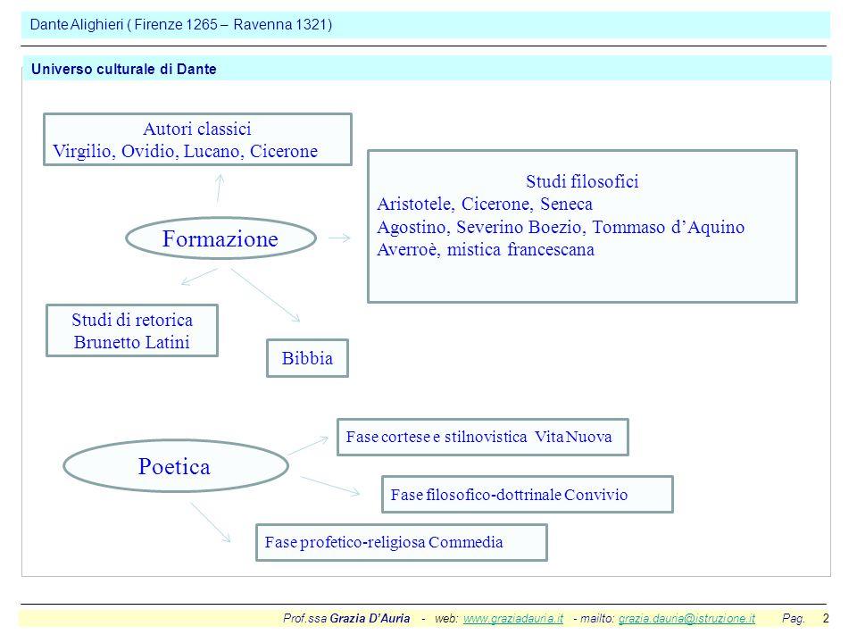 Prof.ssa Grazia D'Auria - web: www.graziadauria.it - mailto: grazia.dauria@istruzione.it Pag. 2www.graziadauria.itgrazia.dauria@istruzione.it Dante Al
