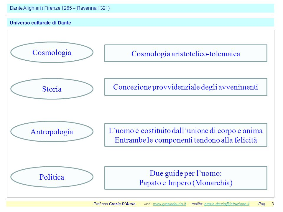 Prof.ssa Grazia D'Auria - web: www.graziadauria.it - mailto: grazia.dauria@istruzione.it Pag. 3www.graziadauria.itgrazia.dauria@istruzione.it Dante Al