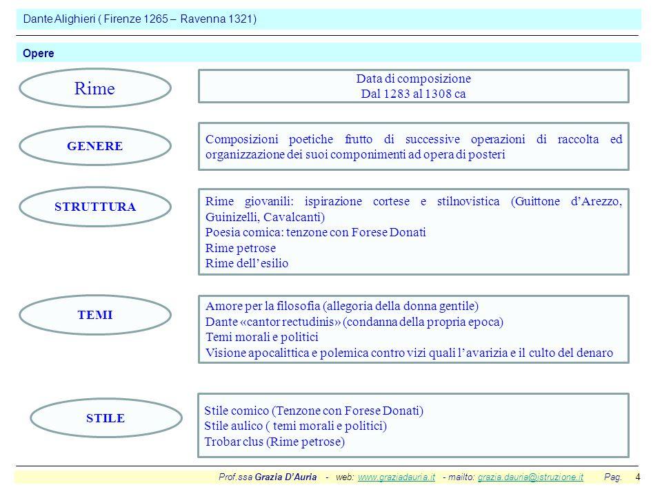 Prof.ssa Grazia D'Auria - web: www.graziadauria.it - mailto: grazia.dauria@istruzione.it Pag. 4www.graziadauria.itgrazia.dauria@istruzione.it Dante Al