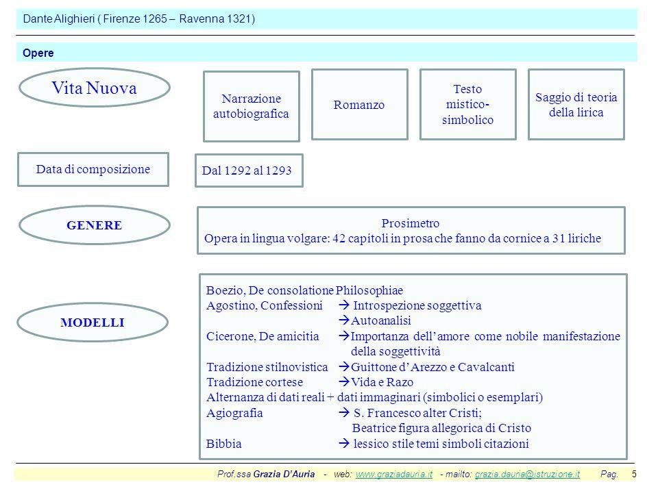 Prof.ssa Grazia D'Auria - web: www.graziadauria.it - mailto: grazia.dauria@istruzione.it Pag. 5www.graziadauria.itgrazia.dauria@istruzione.it Dante Al