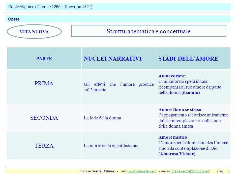 Prof.ssa Grazia D'Auria - web: www.graziadauria.it - mailto: grazia.dauria@istruzione.it Pag. 6www.graziadauria.itgrazia.dauria@istruzione.it Dante Al