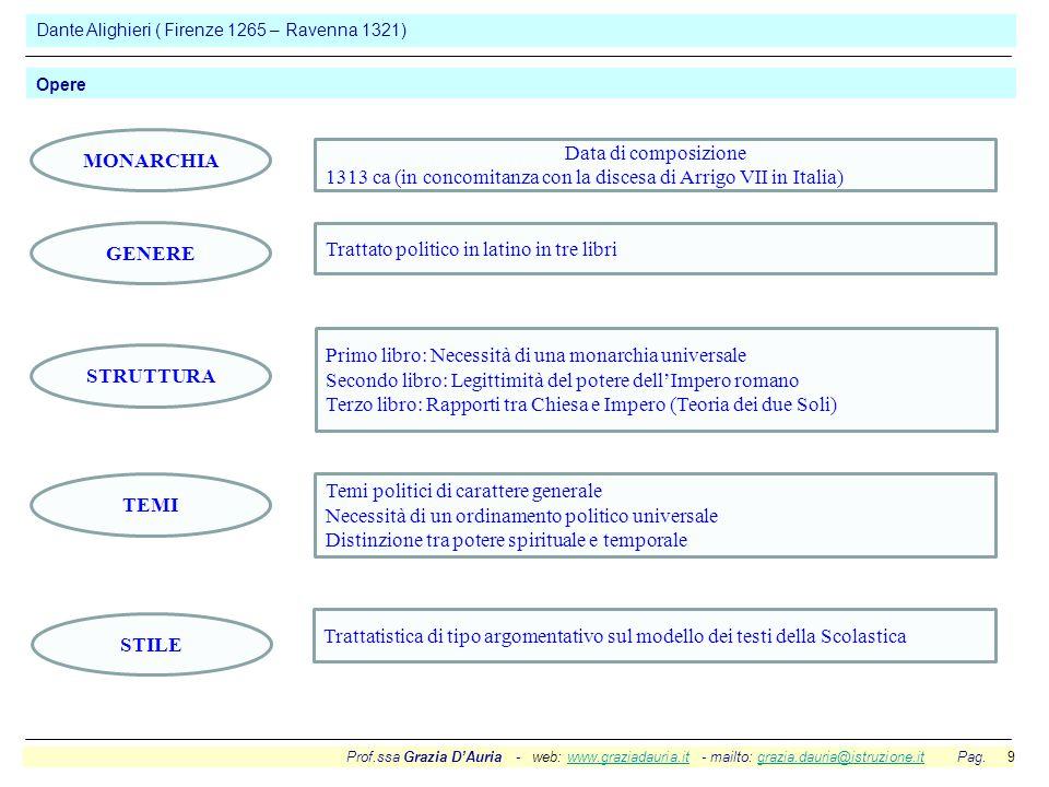 Prof.ssa Grazia D'Auria - web: www.graziadauria.it - mailto: grazia.dauria@istruzione.it Pag. 9www.graziadauria.itgrazia.dauria@istruzione.it Dante Al