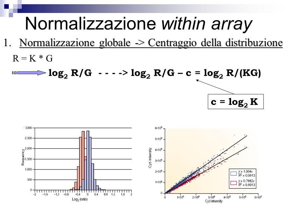 Normalizzazione within array 1.Normalizzazione globale -> Centraggio della distribuzione R = K * G log 2 R/G - - - -> log 2 R/G – c = log 2 R/(KG) c =