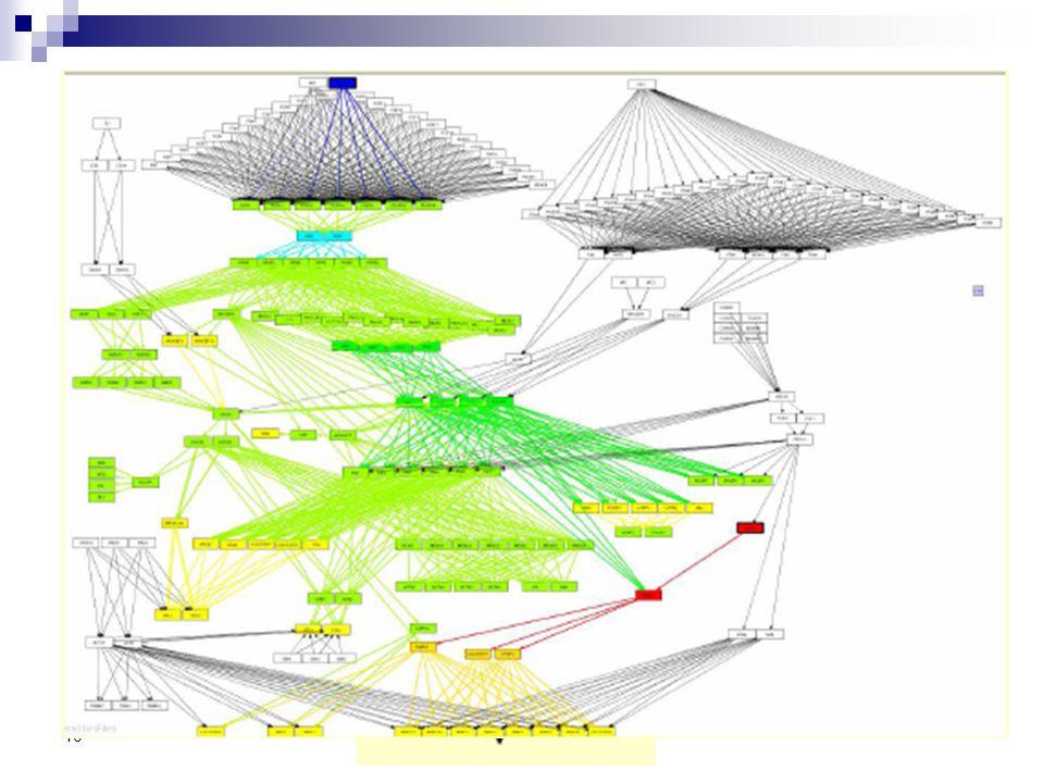 40 L'Impact Factor è formato da tre contributi: - Numero di geni differenzialmente espressi mappati in un pathway rispetto al numero di geni che forma