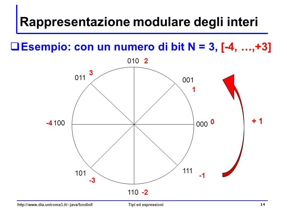 http://www.dia.uniroma3.it/~java/fondinf/Tipi ed espressioni 15 Il tipo int: gli operatori aritmetici  Gli operatori aritmetici rappresentano operazioni aritmetiche se applicati a operandi interi restituiscono un valore intero l'operatore + rappresenta l'operazione somma: 11 + 5 vale 16 l'operatore - rappresenta l'operazione differenza: 11 - 5 vale 6 l'operatore * rappresenta l'operazione prodotto: 11 * 5 vale 55 l'operatore / rappresenta la divisione intera – quoziente –10 / 2 vale 5 –11 / 2 vale 5 — e non vale 5.5 –-11 / 2 vale - 5 l'operatore % rappresenta il resto della divisione intera 10 % 2 vale 0 13 % 5 vale 3