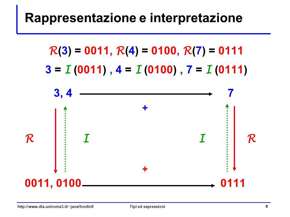 http://www.dia.uniroma3.it/~java/fondinf/Tipi ed espressioni 9 Tipizzazione  Gli elementi sintattici di un linguaggio di programmazione sono caratterizzati da un tipo  letterali (valori costanti) – come 10 e 1.41421  variabili – al momento della dichiarazione  parametri e valori restituiti dai metodi  espressioni – con letterali, variabili, operatori, invocazione di metodi e creazione di oggetti  I tipi sono anche importanti per  stabilire la modalità di memorizzazione dei valori delle variabili  stabilire il significato degli operatori  rilevare eventuali errori nell'uso di variabili, operatori e invocazioni di metodi