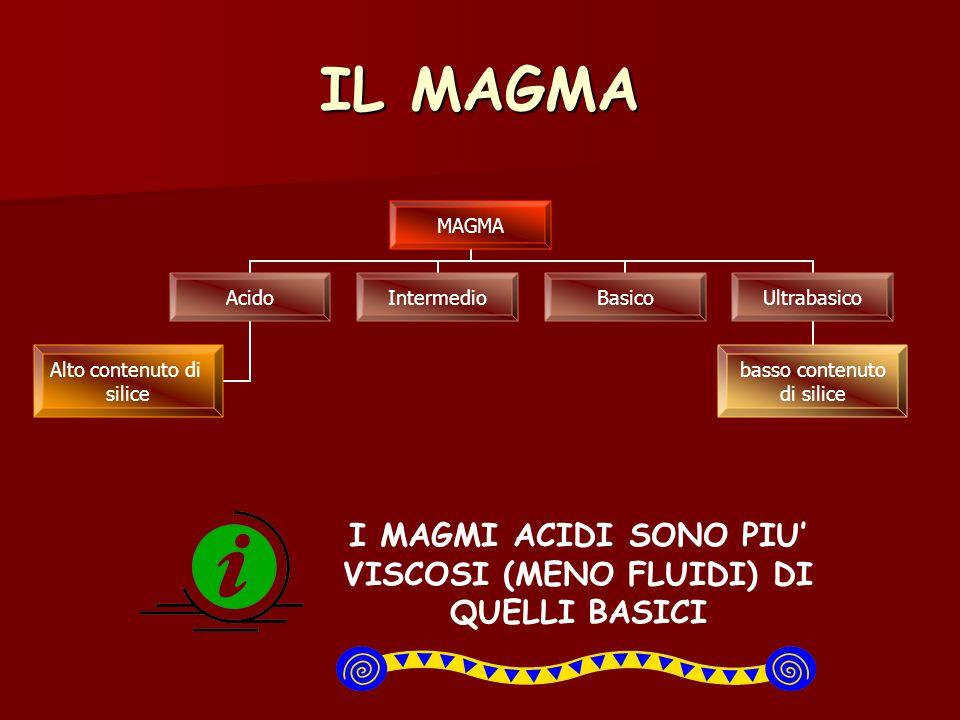 IL MAGMA MAGMA Acido Alto contenuto di silice IntermedioBasicoUltrabasico basso contenuto di silice I MAGMI ACIDI SONO PIU' VISCOSI (MENO FLUIDI) DI Q