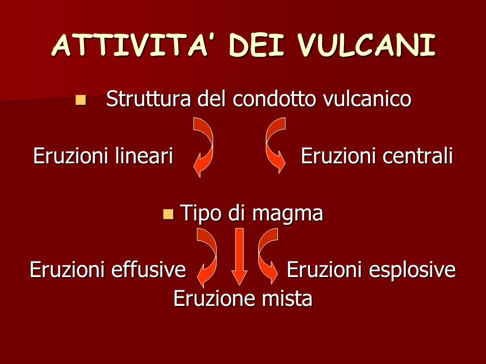 ATTIVITA' DEI VULCANI Struttura del condotto vulcanico Struttura del condotto vulcanico Eruzioni lineari Eruzioni centrali Tipo di magma Tipo di magma