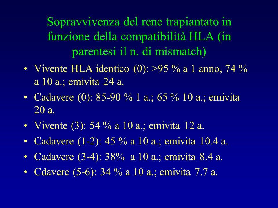 Sopravvivenza del rene trapiantato in funzione della compatibilità HLA (in parentesi il n. di mismatch) Vivente HLA identico (0): >95 % a 1 anno, 74 %