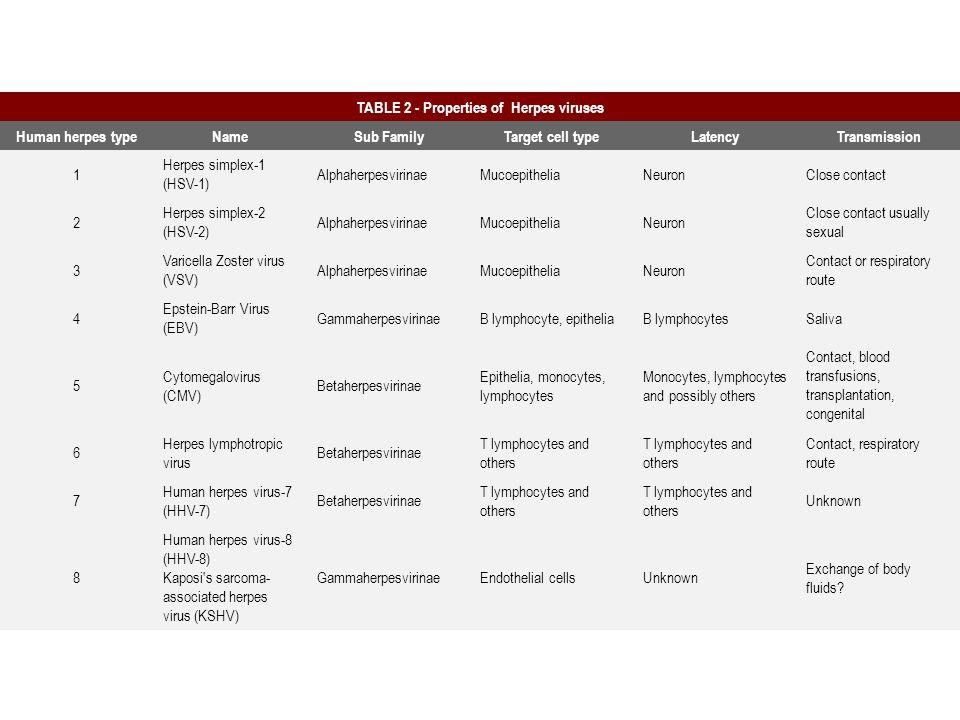  Ingresso: Contatto diretto o attraverso le ferite  I virus erpetici infettano cellule epiteliali mucose o linfociti (infezione litica) Sulla cute e mucose: Area rossastra – vescicole piene di virus.