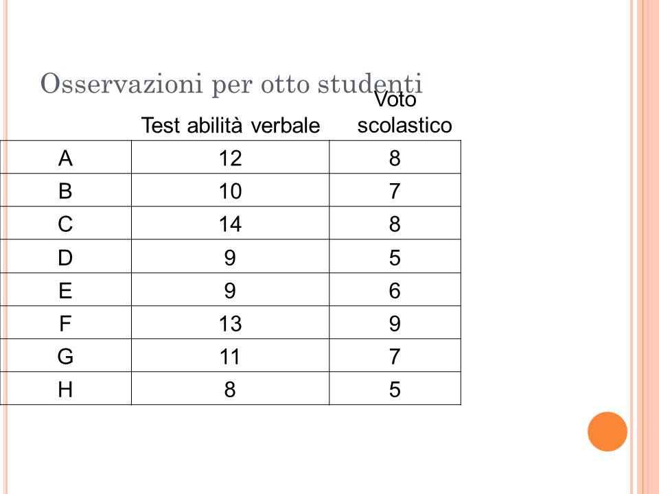 Osservazioni per otto studenti Test abilità verbale Voto scolastico A128 B107 C148 D95 E96 F139 G117 H85