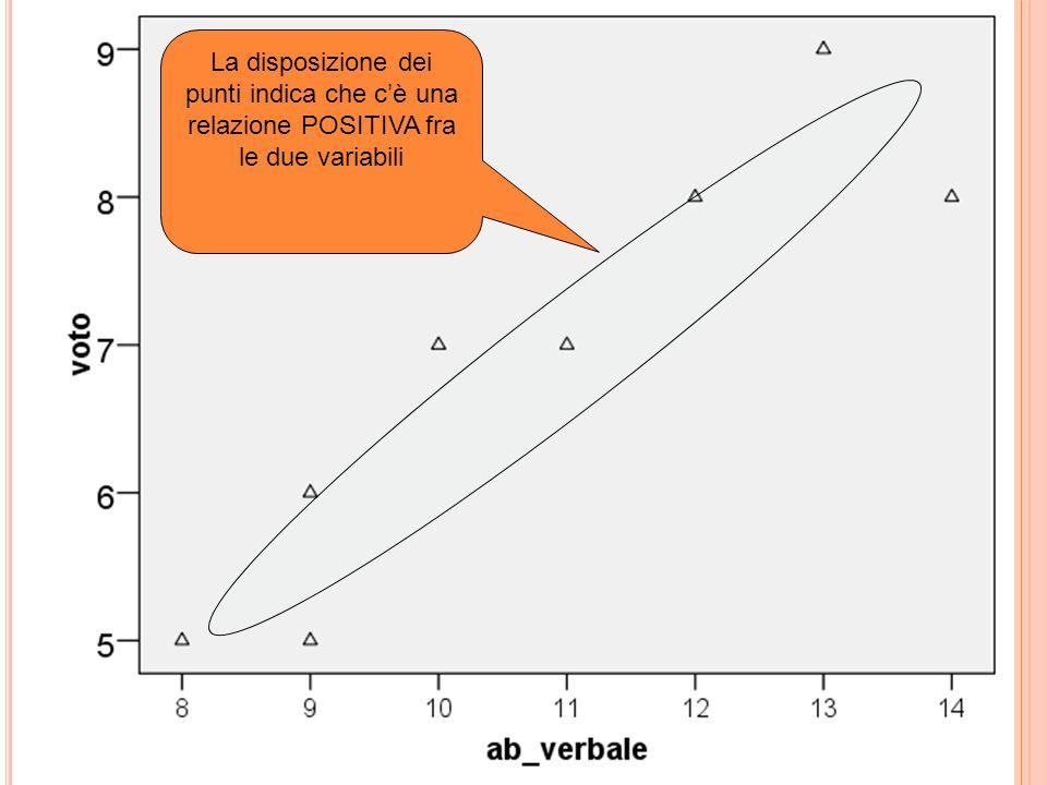 La disposizione dei punti indica che c'è una relazione POSITIVA fra le due variabili