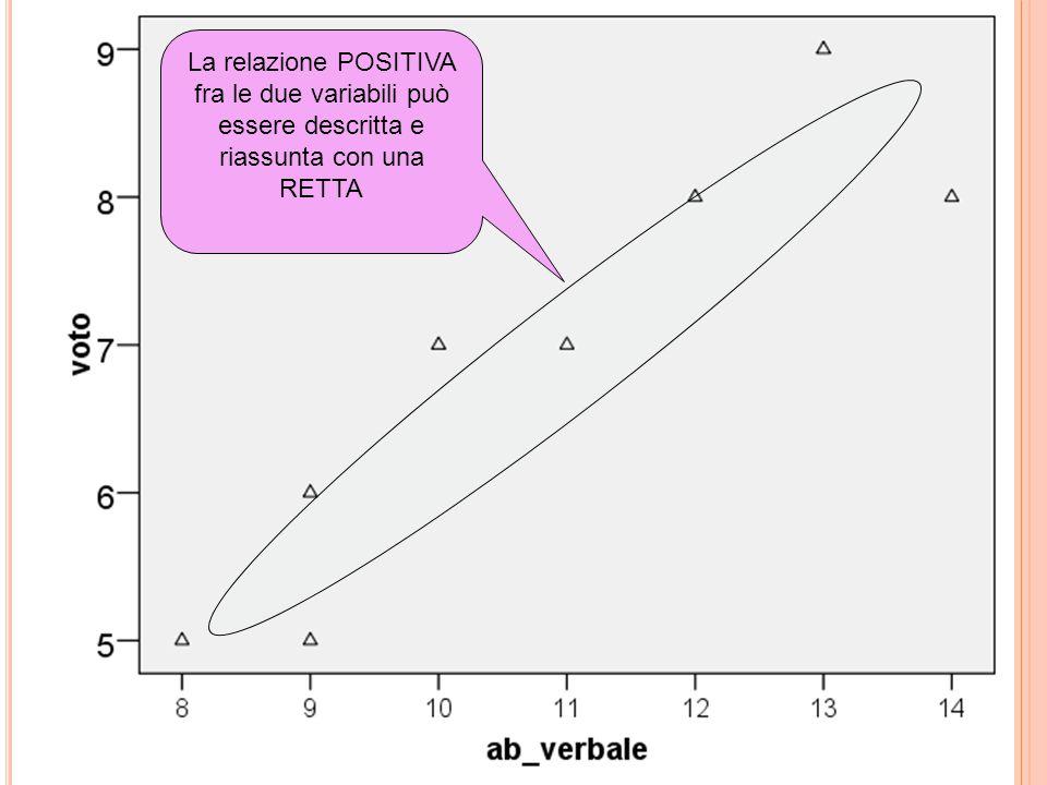 La relazione POSITIVA fra le due variabili può essere descritta e riassunta con una RETTA