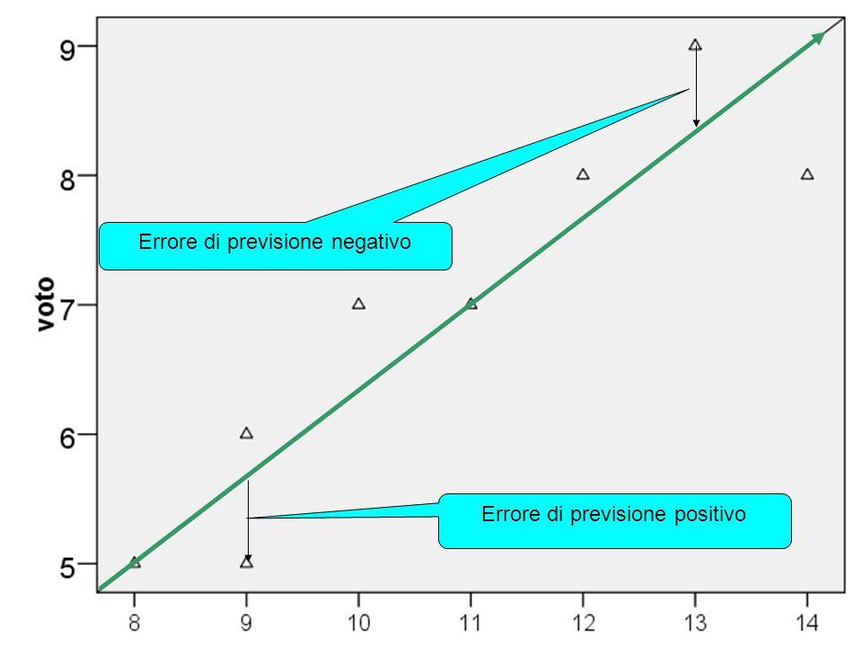 Errore di previsione negativo Errore di previsione positivo