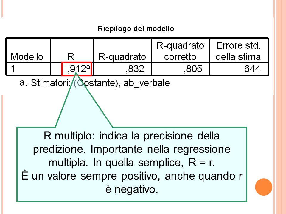 R multiplo: indica la precisione della predizione.