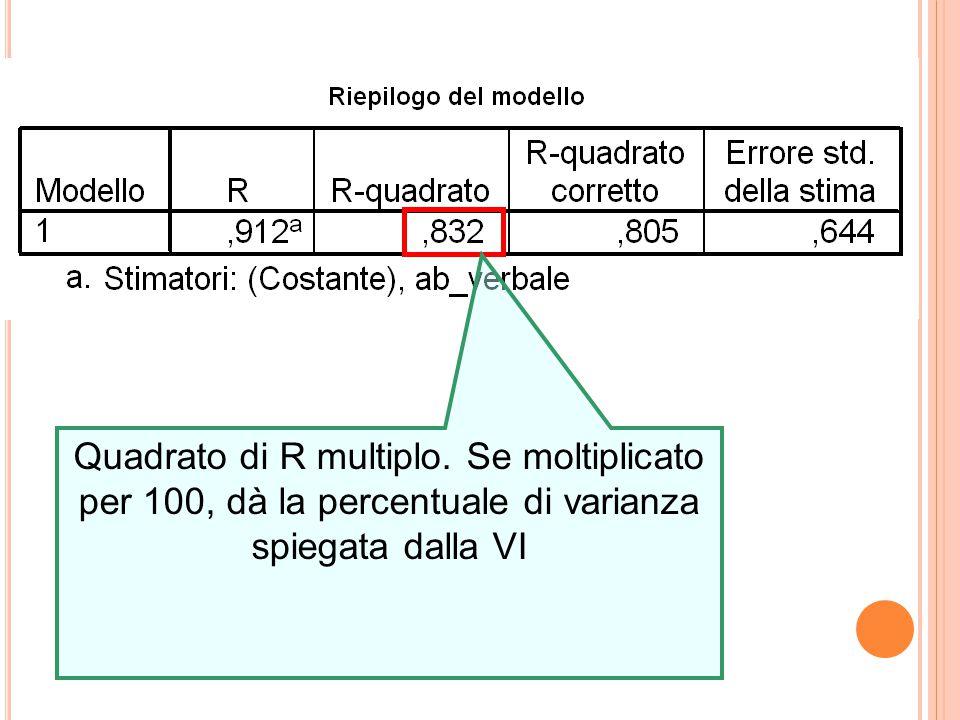 Quadrato di R multiplo. Se moltiplicato per 100, dà la percentuale di varianza spiegata dalla VI