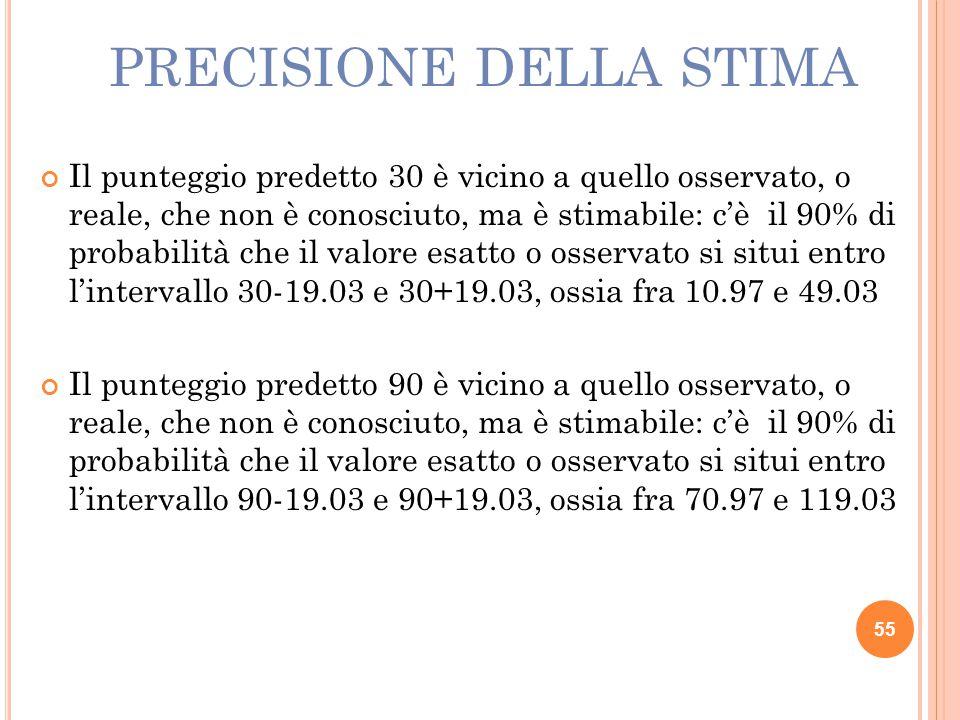 PRECISIONE DELLA STIMA Il punteggio predetto 30 è vicino a quello osservato, o reale, che non è conosciuto, ma è stimabile: c'è il 90% di probabilità che il valore esatto o osservato si situi entro l'intervallo 30-19.03 e 30+19.03, ossia fra 10.97 e 49.03 Il punteggio predetto 90 è vicino a quello osservato, o reale, che non è conosciuto, ma è stimabile: c'è il 90% di probabilità che il valore esatto o osservato si situi entro l'intervallo 90-19.03 e 90+19.03, ossia fra 70.97 e 119.03 55