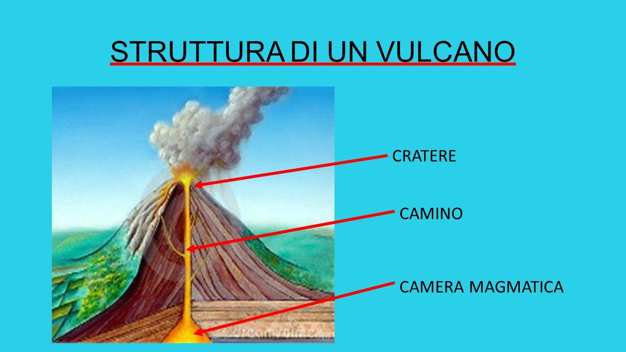 Materiali emessi dal vulcano: lava (liquida), cenere, lapilli e bombe (solidi), gas e vapore acqueo.