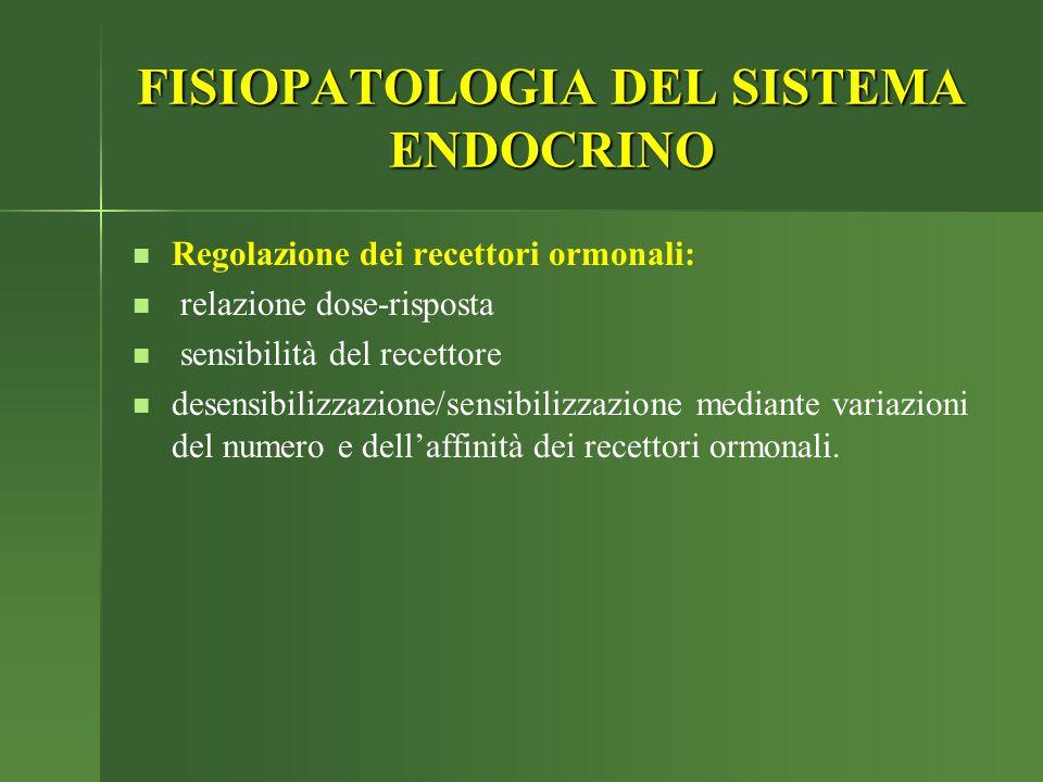 FISIOPATOLOGIA DEL SISTEMA ENDOCRINO Regolazione dei recettori ormonali: relazione dose-risposta sensibilità del recettore desensibilizzazione/sensibi