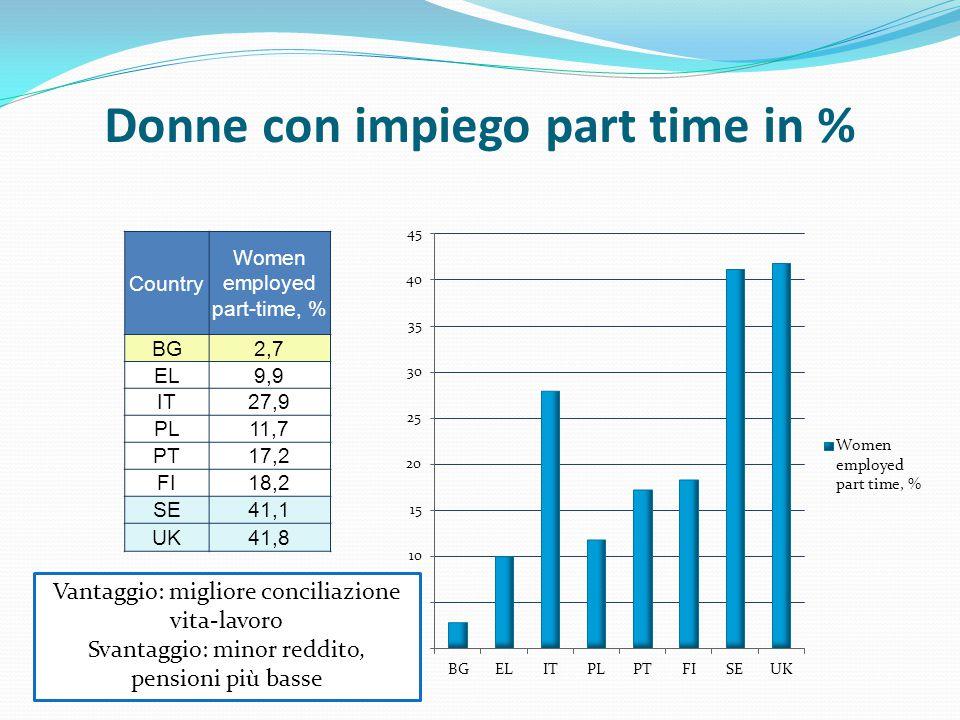 Donne con impiego part time in % Country Women employed part-time, % BG2,7 EL9,9 IT27,9 PL11,7 PT17,2 FI18,2 SE41,1 UK41,8 Vantaggio: migliore conciliazione vita-lavoro Svantaggio: minor reddito, pensioni più basse