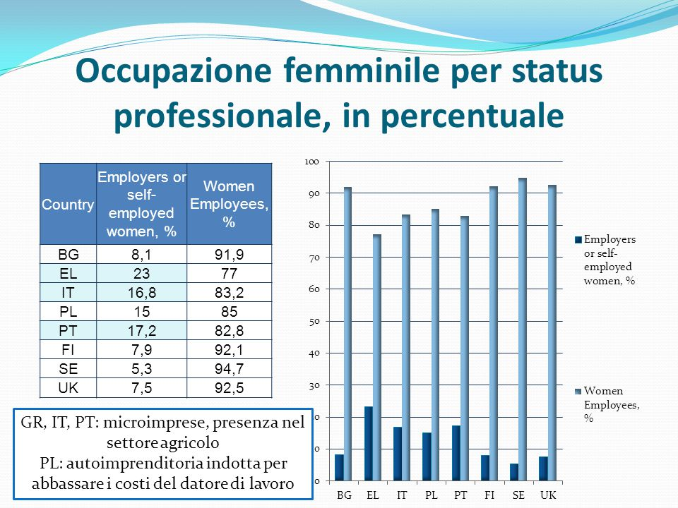 Occupazione femminile per status professionale, in percentuale Country Employers or self- employed women, % Women Employees, % BG8,191,9 EL2377 IT16,8