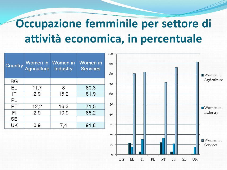 Occupazione femminile per settore di attività economica, in percentuale Country Women in Agriculture Women in Industry Women in Services BG EL11,7880,3 IT2,915,281,9 PL PT12,216,371,5 FI2,910,986,2 SE UK0,97,491,8