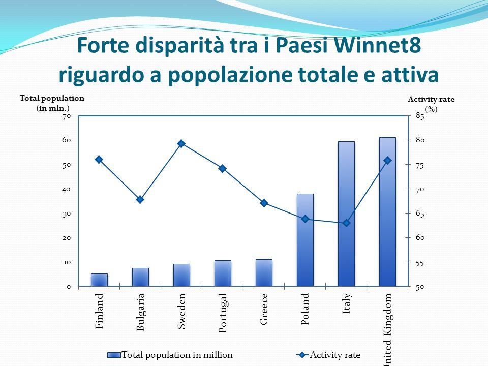 Forte disparità tra i Paesi Winnet8 riguardo a popolazione totale e attiva