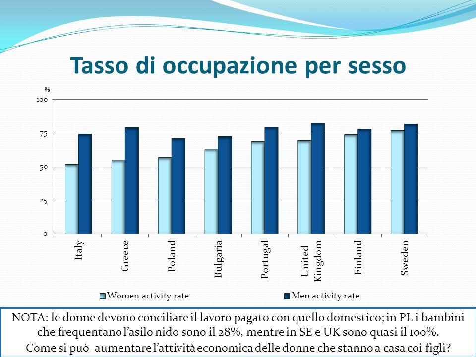 Tasso di occupazione per sesso NOTA: le donne devono conciliare il lavoro pagato con quello domestico; in PL i bambini che frequentano l'asilo nido sono il 28%, mentre in SE e UK sono quasi il 100%.