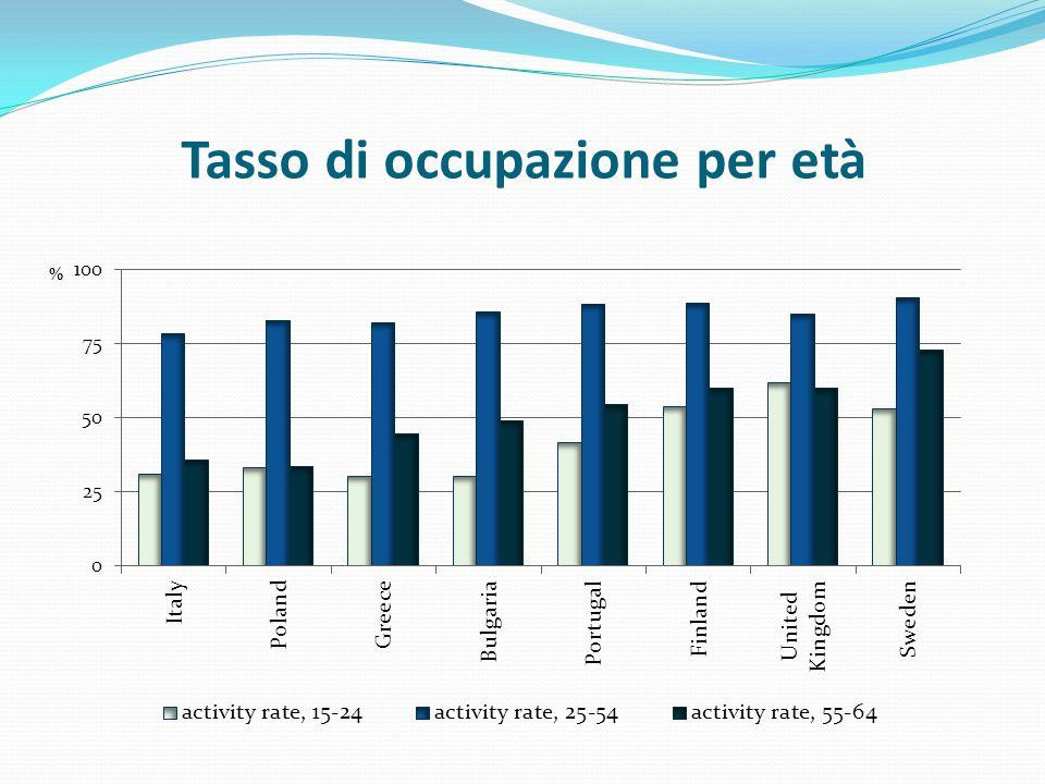 Tasso di occupazione per età