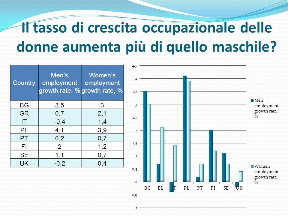 Il tasso di crescita occupazionale delle donne aumenta più di quello maschile.