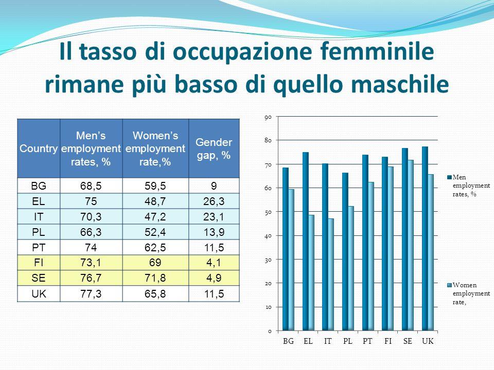 Il tasso di occupazione femminile rimane più basso di quello maschile Country Men's employment rates, % Women's employment rate,% Gender gap, % BG68,559,59 EL7548,726,3 IT70,347,223,1 PL66,352,413,9 PT7462,511,5 FI73,1694,1 SE76,771,84,9 UK77,365,811,5