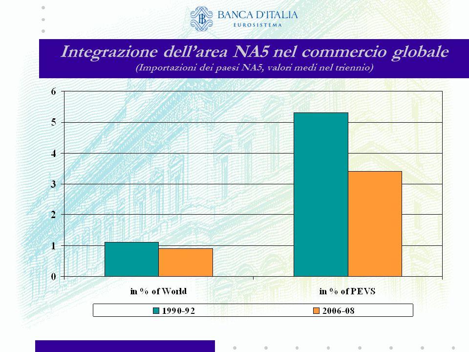 Integrazione dell'area NA5 nel commercio globale (Esportazioni dei paesi NA5, valori medi nel triennio)