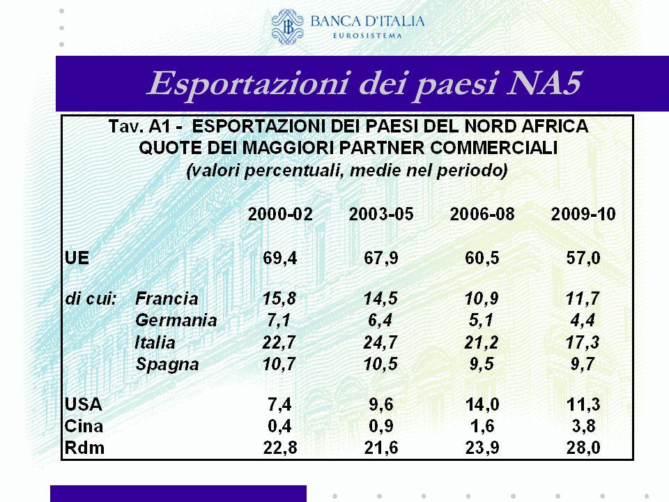 Integrazione dell'area NA5 nel commercio globale (Importazioni dei paesi NA5, valori medi nel triennio)