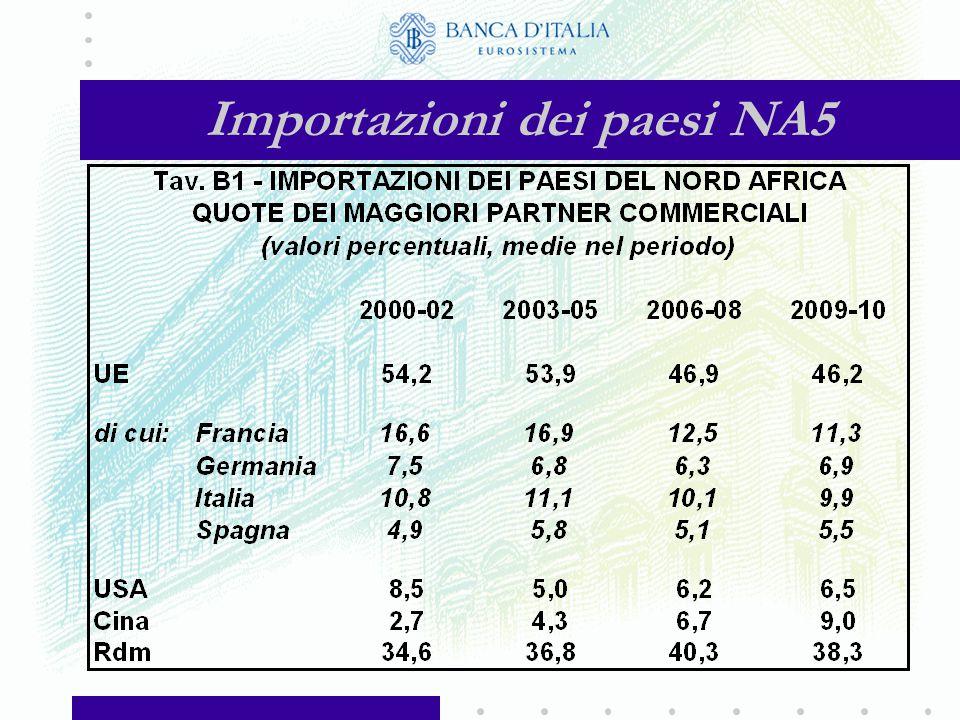 Esportazioni dei paesi NA5